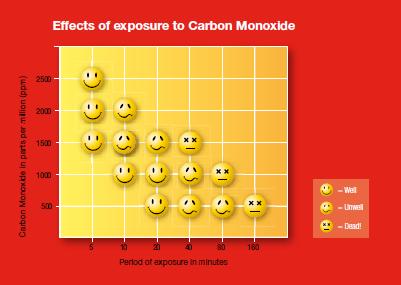 Riscos dos Gases Tóxicos