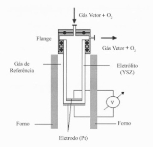 Tecnologia Eletroquimica